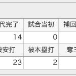 阪神のストッパー 2013